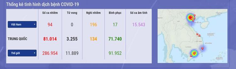 Dịch COVID-19 (sáng ngày 22/3): Việt Nam đã có 94 trường hợp nhiễm ảnh 1