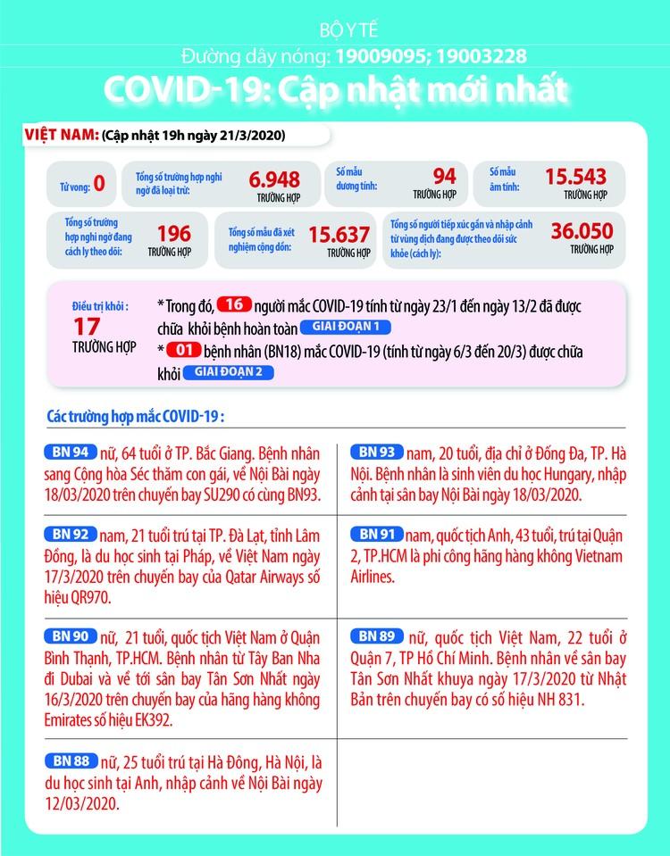 Dịch COVID-19 (sáng ngày 22/3): Việt Nam đã có 94 trường hợp nhiễm ảnh 2