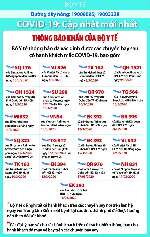 Dịch COVID-19 (sáng ngày 22/3): Việt Nam đã có 94 trường hợp nhiễm ảnh 4