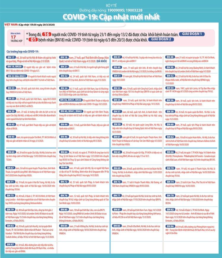 Dịch COVID-19 (sáng ngày 22/3): Việt Nam đã có 94 trường hợp nhiễm ảnh 3