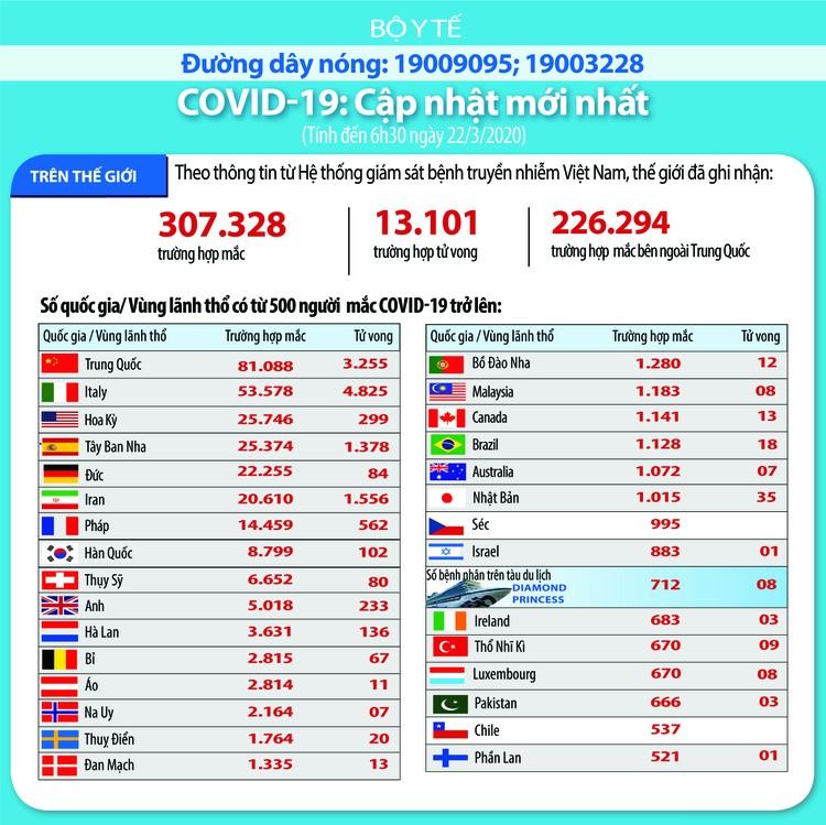Dịch COVID-19 (sáng ngày 22/3): Việt Nam đã có 94 trường hợp nhiễm ảnh 5