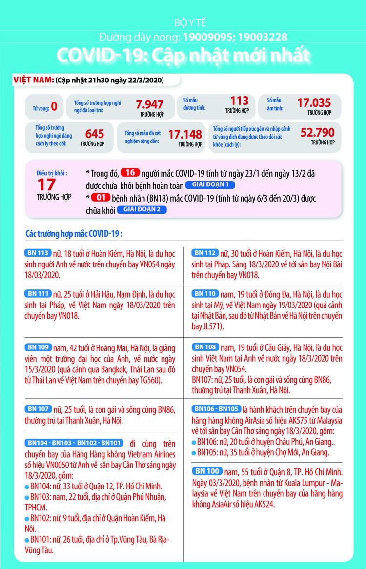 Dịch COVID-19 (sáng ngày 23/3): Việt Nam công bố đã có 113 trường hợp nhiễm ảnh 2