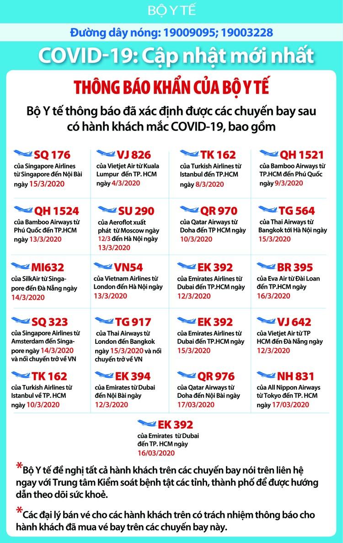 Dịch COVID-19 (trưa 23/3): Việt Nam công bố thêm 3 ca nhiêm nâng tổng số bệnh nhân lên 116 ảnh 4