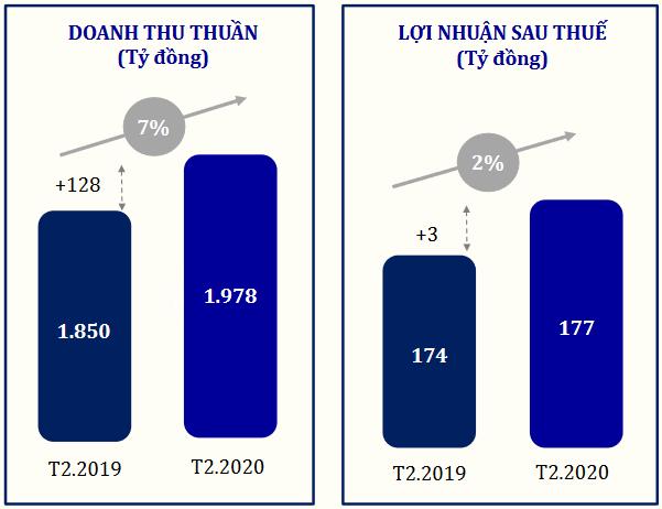 PNJ đạt 344 tỷ đồng lợi nhuận thực hiện 25% kế hoạch năm ảnh 1