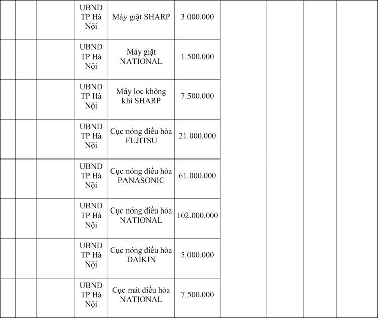 Ngày 9/4/2020, đấu giá hàng hóa vi phạm hành chính bị tịch thu tại Hà Nội ảnh 3
