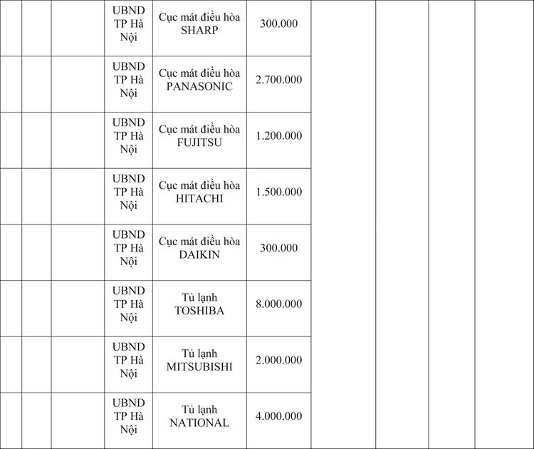 Ngày 9/4/2020, đấu giá hàng hóa vi phạm hành chính bị tịch thu tại Hà Nội ảnh 4