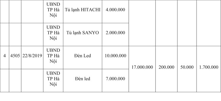 Ngày 9/4/2020, đấu giá hàng hóa vi phạm hành chính bị tịch thu tại Hà Nội ảnh 5