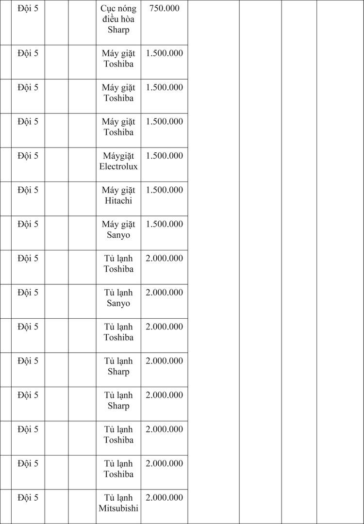 Ngày 9/4/2020, đấu giá hàng hóa vi phạm hành chính bị tịch thu tại Hà Nội ảnh 16