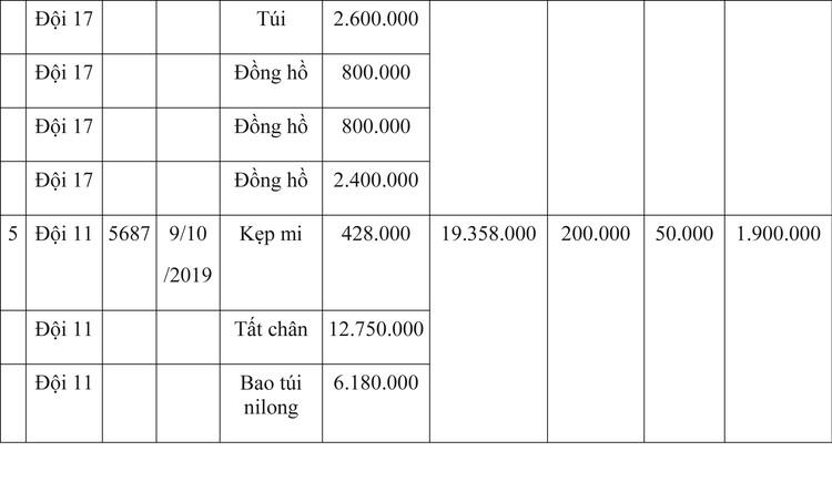 Ngày 9/4/2020, đấu giá hàng hóa vi phạm hành chính bị tịch thu tại Hà Nội ảnh 18