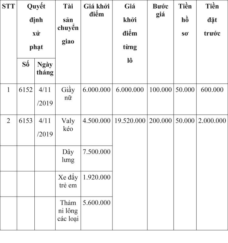 Ngày 9/4/2020, đấu giá hàng hóa vi phạm hành chính bị tịch thu tại Hà Nội ảnh 19