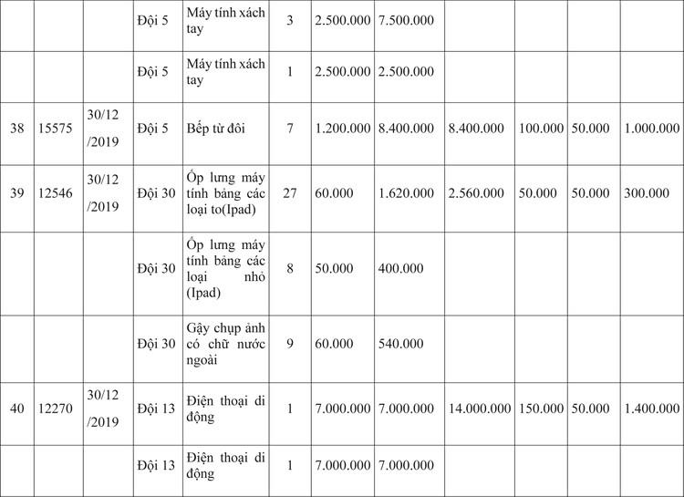 Ngày 9/4/2020, đấu giá hàng hóa vi phạm hành chính bị tịch thu tại Hà Nội ảnh 11