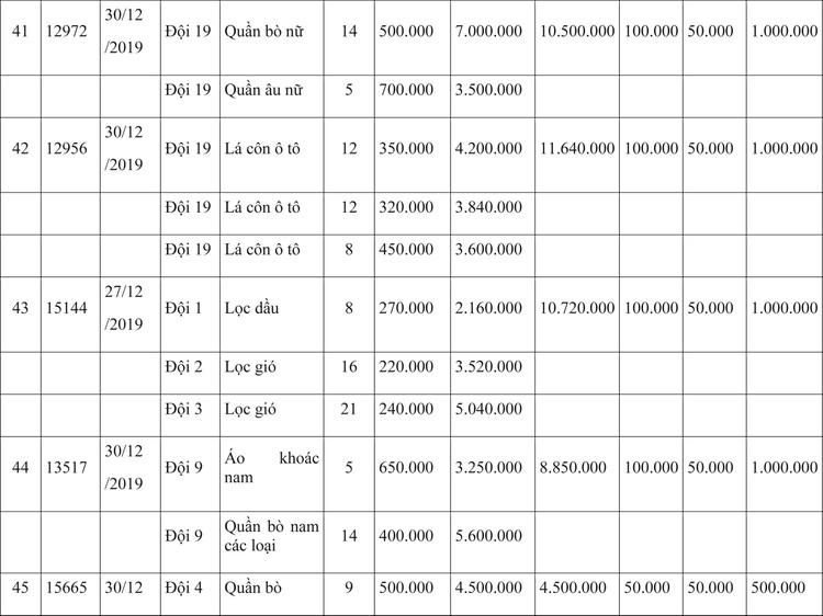 Ngày 9/4/2020, đấu giá hàng hóa vi phạm hành chính bị tịch thu tại Hà Nội ảnh 12