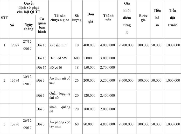 Ngày 9/4/2020, đấu giá hàng hóa vi phạm hành chính bị tịch thu tại Hà Nội ảnh 1