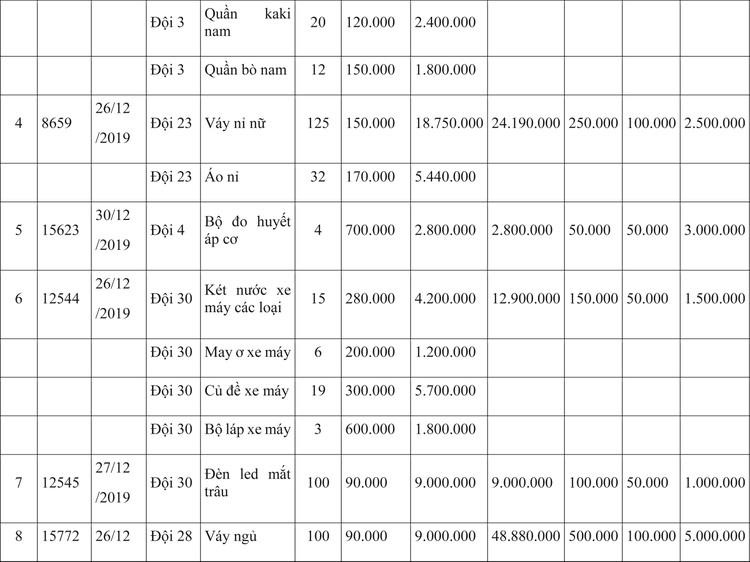 Ngày 9/4/2020, đấu giá hàng hóa vi phạm hành chính bị tịch thu tại Hà Nội ảnh 2