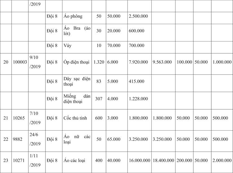 Ngày 9/4/2020, đấu giá hàng hóa vi phạm hành chính bị tịch thu tại Hà Nội ảnh 7