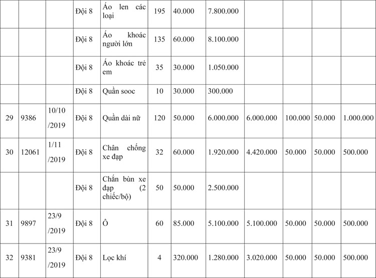 Ngày 9/4/2020, đấu giá hàng hóa vi phạm hành chính bị tịch thu tại Hà Nội ảnh 9