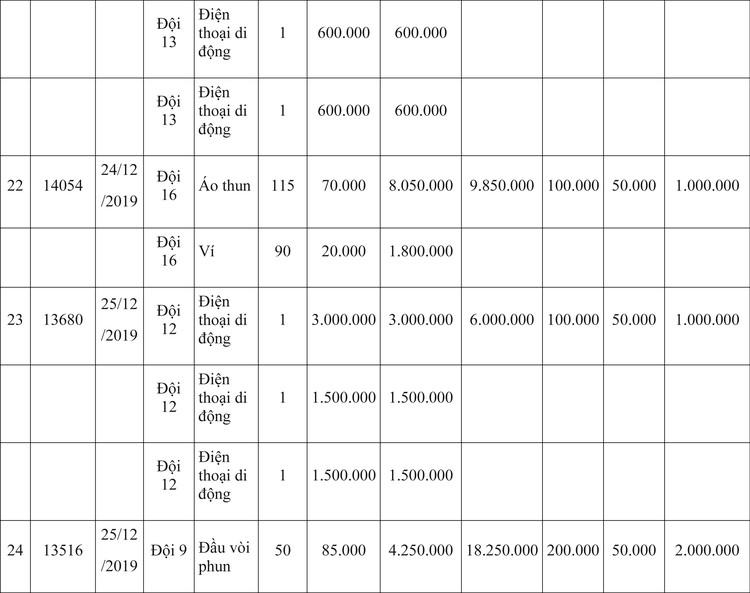 Ngày 9/4/2020, đấu giá hàng hóa vi phạm hành chính bị tịch thu tại Hà Nội ảnh 33