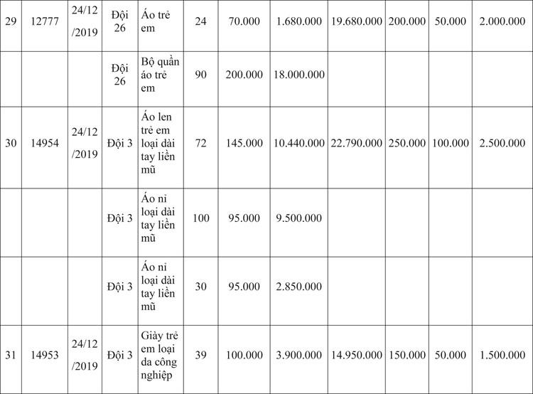 Ngày 9/4/2020, đấu giá hàng hóa vi phạm hành chính bị tịch thu tại Hà Nội ảnh 35