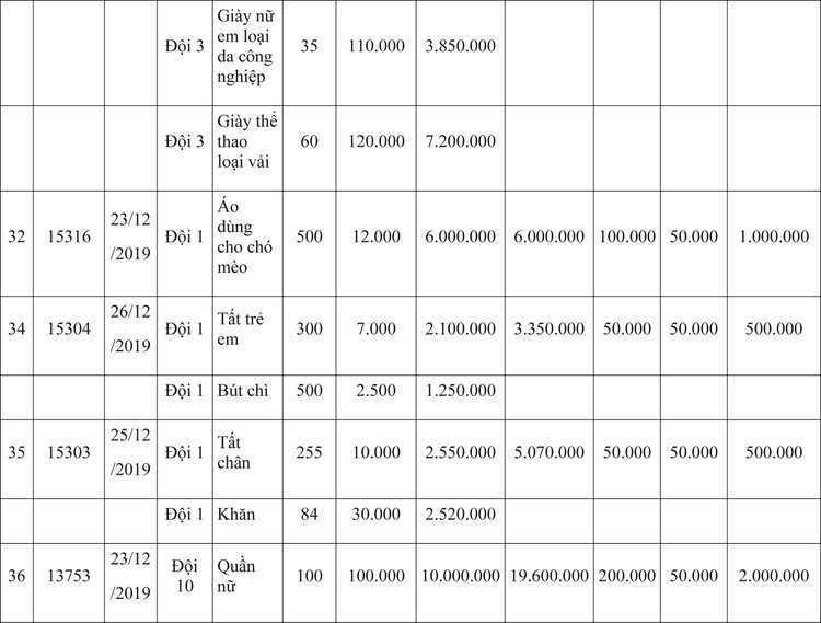 Ngày 9/4/2020, đấu giá hàng hóa vi phạm hành chính bị tịch thu tại Hà Nội ảnh 36
