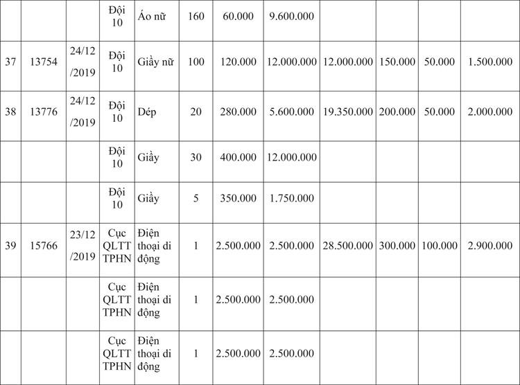 Ngày 9/4/2020, đấu giá hàng hóa vi phạm hành chính bị tịch thu tại Hà Nội ảnh 37