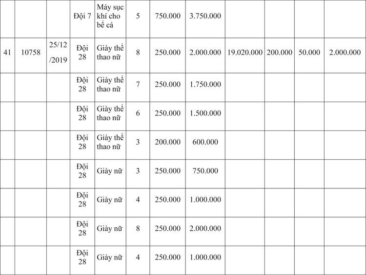 Ngày 9/4/2020, đấu giá hàng hóa vi phạm hành chính bị tịch thu tại Hà Nội ảnh 39