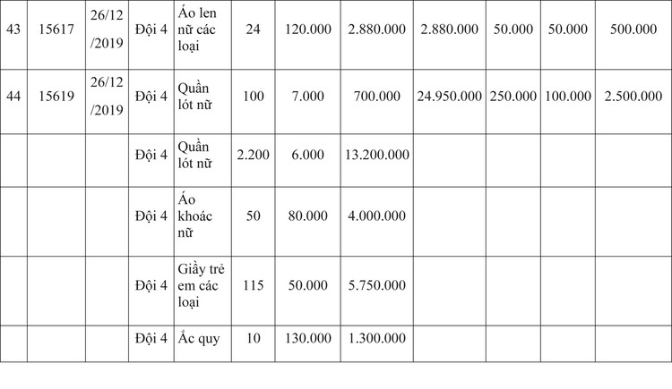 Ngày 9/4/2020, đấu giá hàng hóa vi phạm hành chính bị tịch thu tại Hà Nội ảnh 42