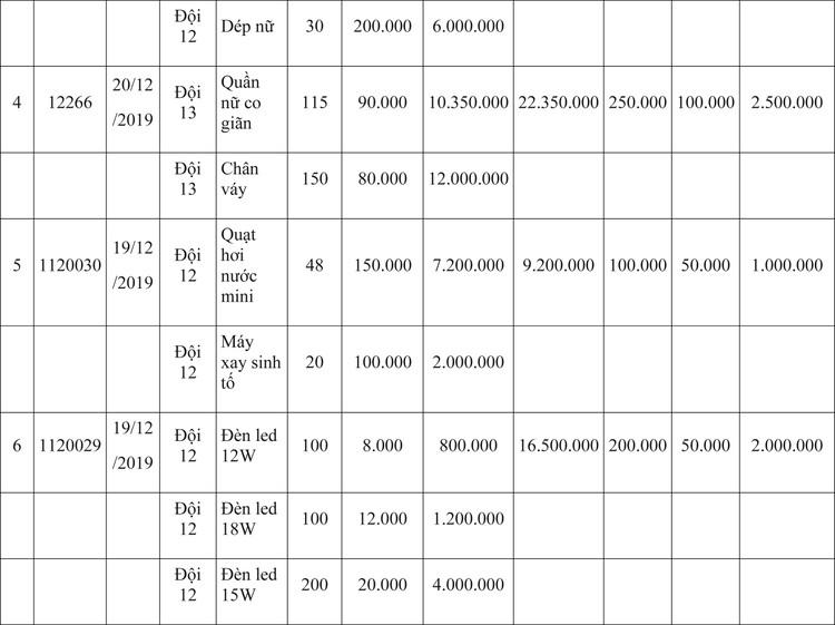 Ngày 9/4/2020, đấu giá hàng hóa vi phạm hành chính bị tịch thu tại Hà Nội ảnh 25