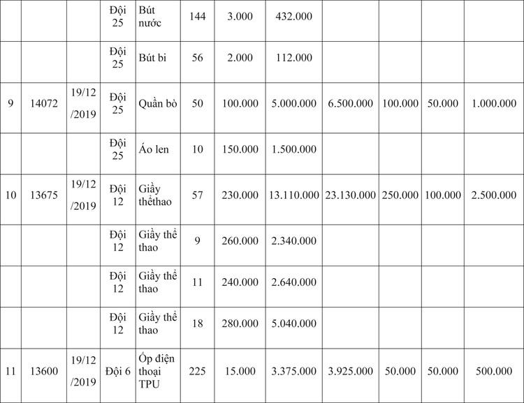 Ngày 9/4/2020, đấu giá hàng hóa vi phạm hành chính bị tịch thu tại Hà Nội ảnh 27