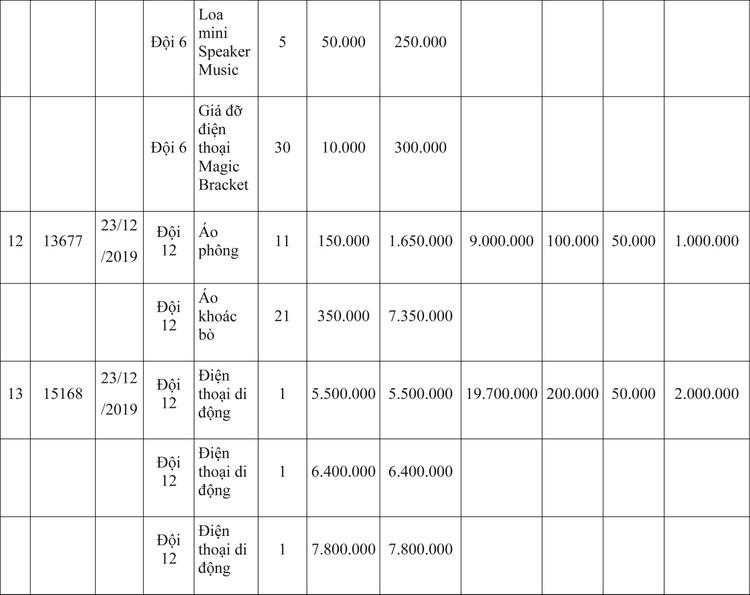 Ngày 9/4/2020, đấu giá hàng hóa vi phạm hành chính bị tịch thu tại Hà Nội ảnh 28
