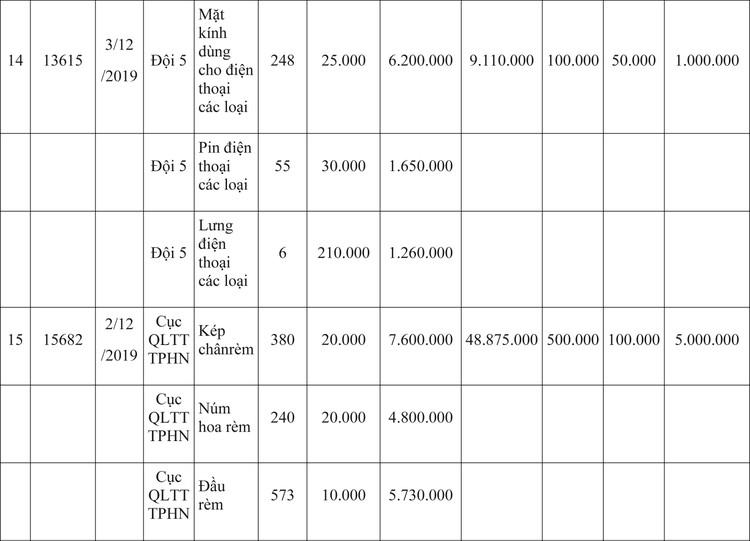 Ngày 9/4/2020, đấu giá hàng hóa vi phạm hành chính bị tịch thu tại Hà Nội ảnh 29