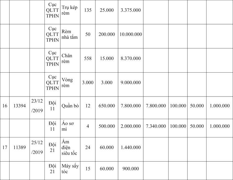 Ngày 9/4/2020, đấu giá hàng hóa vi phạm hành chính bị tịch thu tại Hà Nội ảnh 30
