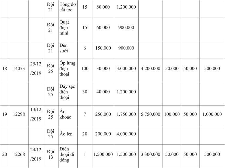 Ngày 9/4/2020, đấu giá hàng hóa vi phạm hành chính bị tịch thu tại Hà Nội ảnh 31