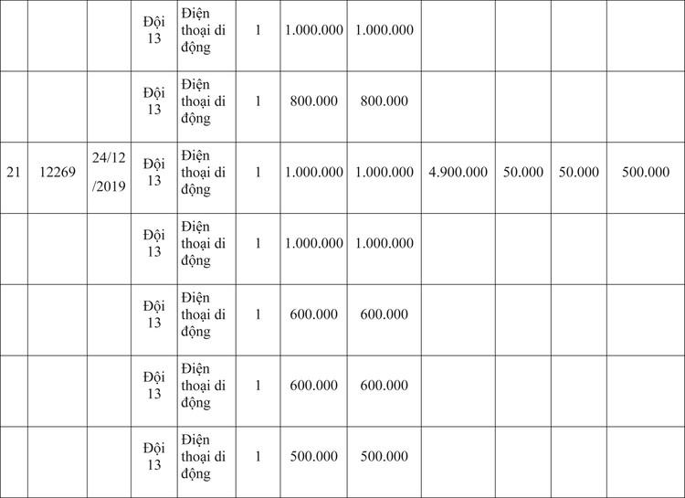 Ngày 9/4/2020, đấu giá hàng hóa vi phạm hành chính bị tịch thu tại Hà Nội ảnh 32