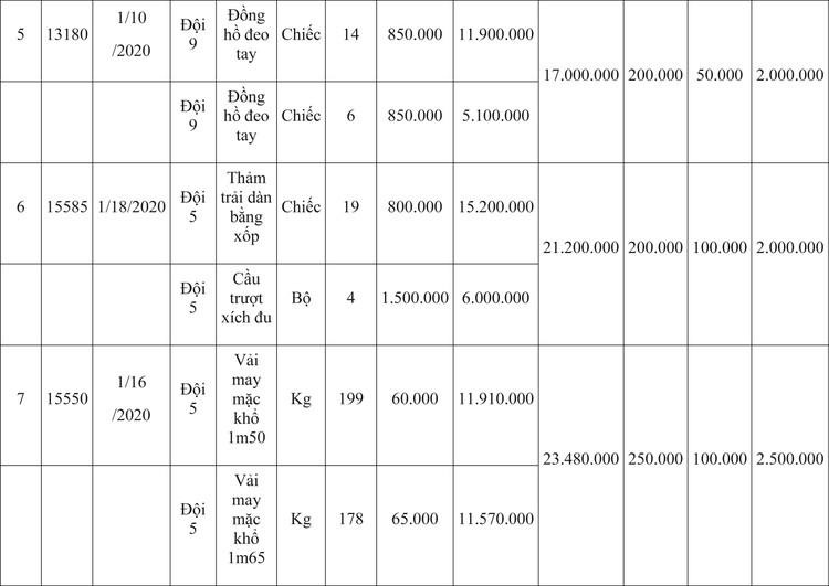 Ngày 9/4/2020, đấu giá hàng hóa vi phạm hành chính bị tịch thu tại Hà Nội ảnh 45