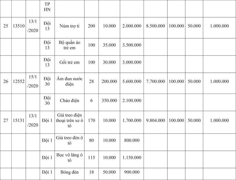 Ngày 9/4/2020, đấu giá hàng hóa vi phạm hành chính bị tịch thu tại Hà Nội ảnh 57