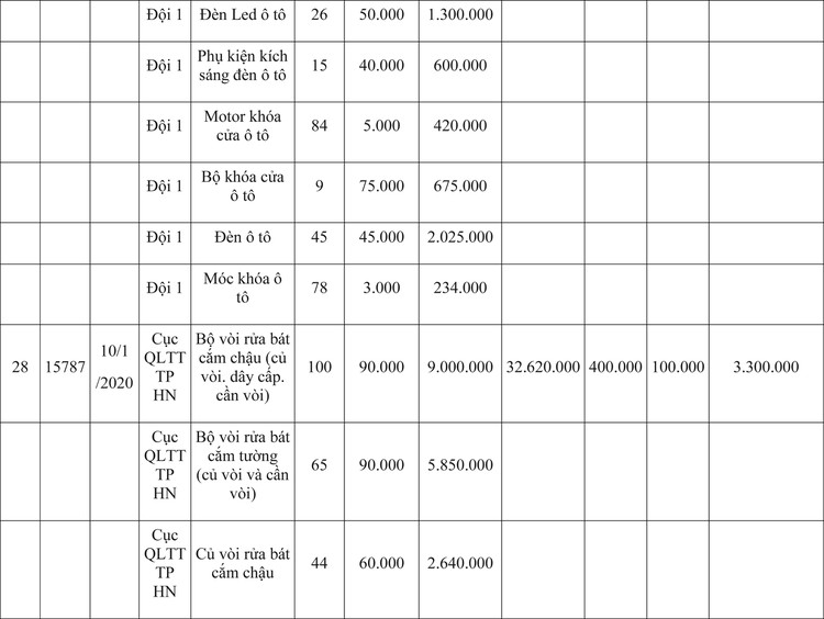 Ngày 9/4/2020, đấu giá hàng hóa vi phạm hành chính bị tịch thu tại Hà Nội ảnh 58