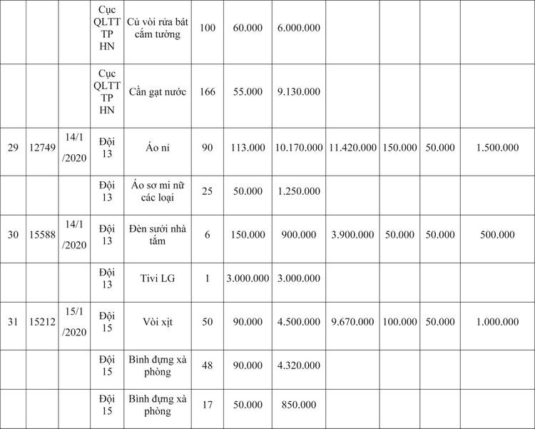 Ngày 9/4/2020, đấu giá hàng hóa vi phạm hành chính bị tịch thu tại Hà Nội ảnh 59