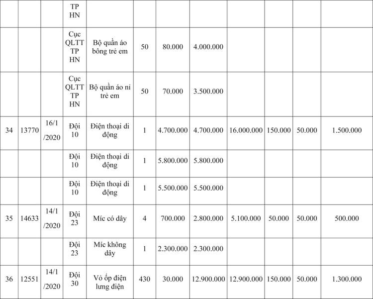 Ngày 9/4/2020, đấu giá hàng hóa vi phạm hành chính bị tịch thu tại Hà Nội ảnh 61