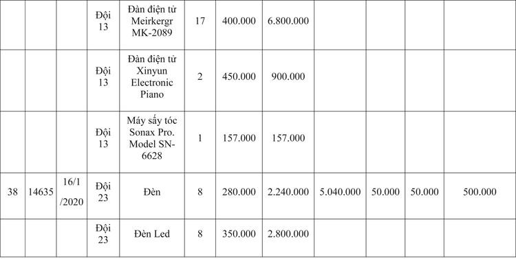 Ngày 9/4/2020, đấu giá hàng hóa vi phạm hành chính bị tịch thu tại Hà Nội ảnh 63