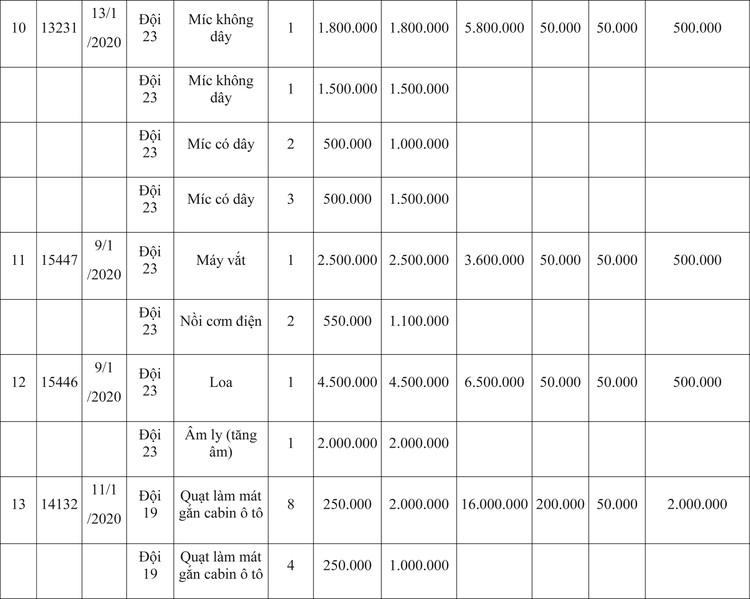Ngày 9/4/2020, đấu giá hàng hóa vi phạm hành chính bị tịch thu tại Hà Nội ảnh 51