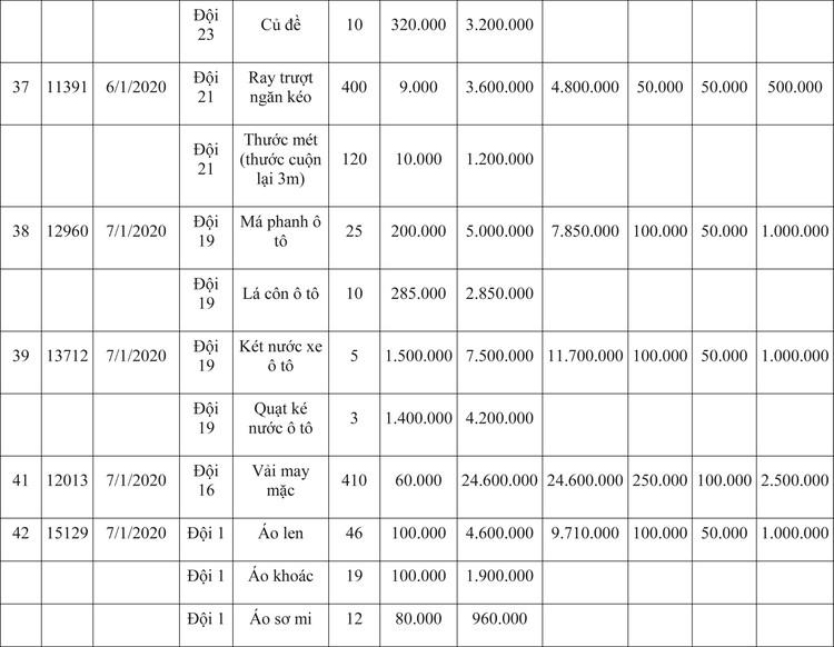 Ngày 9/4/2020, đấu giá hàng hóa vi phạm hành chính bị tịch thu tại Hà Nội ảnh 76