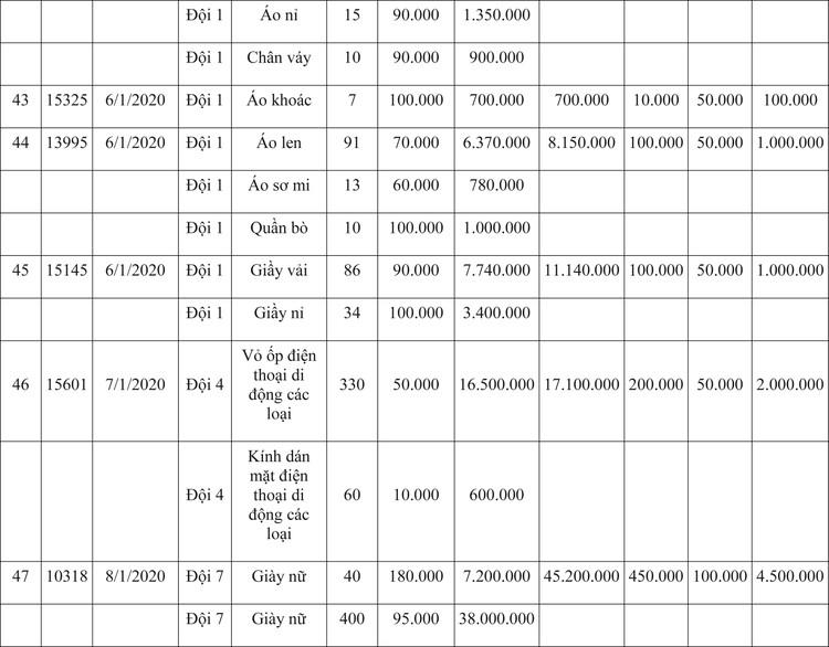 Ngày 9/4/2020, đấu giá hàng hóa vi phạm hành chính bị tịch thu tại Hà Nội ảnh 77