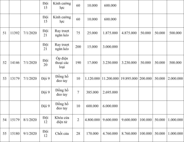 Ngày 9/4/2020, đấu giá hàng hóa vi phạm hành chính bị tịch thu tại Hà Nội ảnh 79