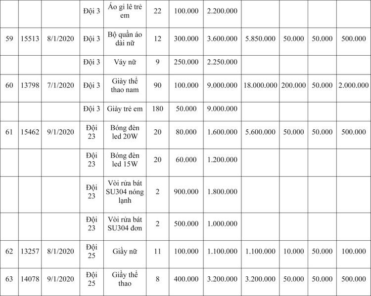 Ngày 9/4/2020, đấu giá hàng hóa vi phạm hành chính bị tịch thu tại Hà Nội ảnh 81