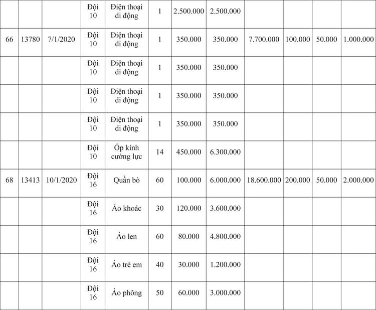 Ngày 9/4/2020, đấu giá hàng hóa vi phạm hành chính bị tịch thu tại Hà Nội ảnh 83