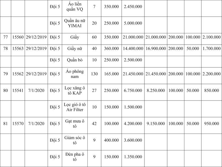Ngày 9/4/2020, đấu giá hàng hóa vi phạm hành chính bị tịch thu tại Hà Nội ảnh 86