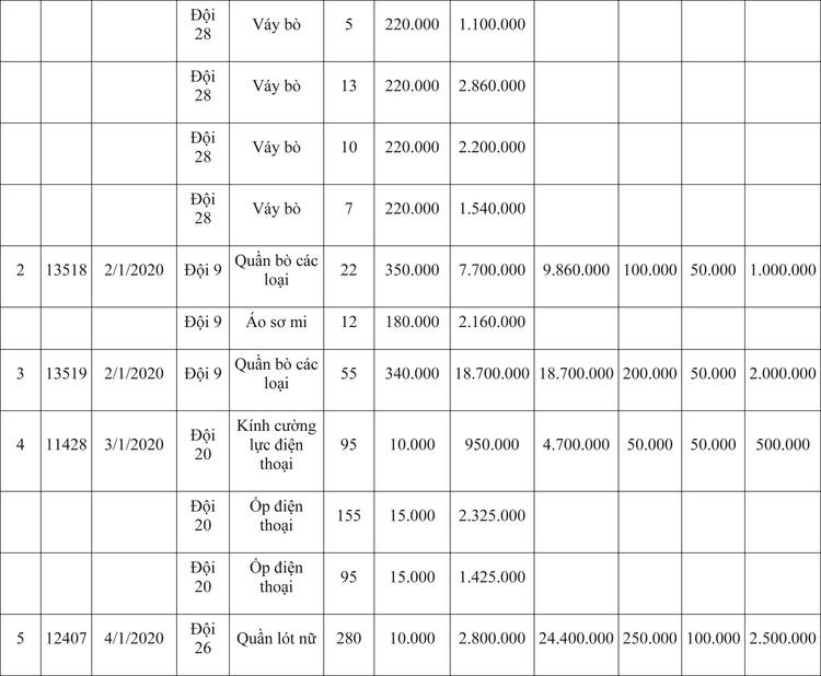 Ngày 9/4/2020, đấu giá hàng hóa vi phạm hành chính bị tịch thu tại Hà Nội ảnh 65
