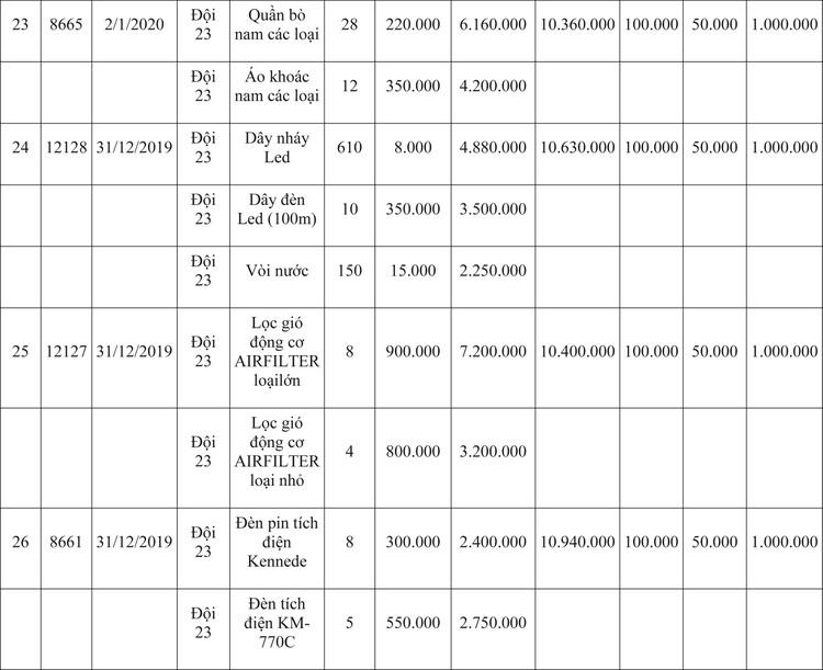 Ngày 9/4/2020, đấu giá hàng hóa vi phạm hành chính bị tịch thu tại Hà Nội ảnh 71