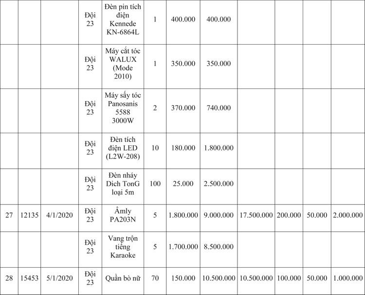 Ngày 9/4/2020, đấu giá hàng hóa vi phạm hành chính bị tịch thu tại Hà Nội ảnh 72