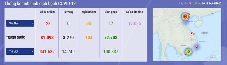 Dịch COVID-19 (sáng 24/3): Việt Nam ghi nhận bệnh nhân thứ 123 ảnh 1